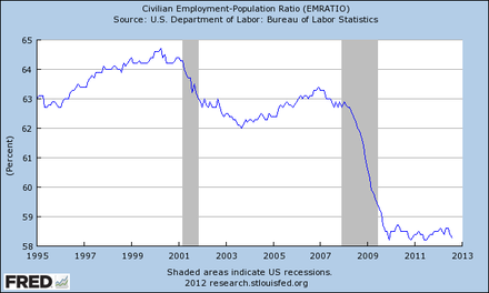 The Percentage of the US working age population employed, 1995-2012. US employment 1995-2012.png