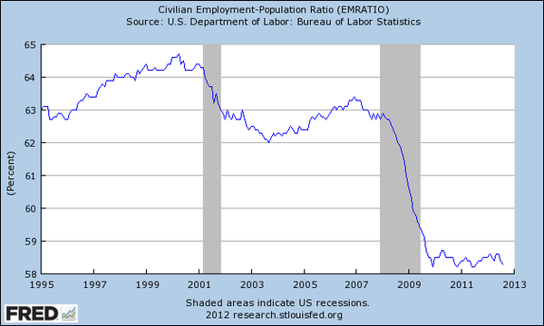 Percent of US civilian working age population employed, 1995-2012 US employment 1995-2012.png