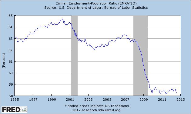 US employment 1995-2012