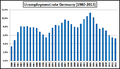 Unemployment rate Germany 1980-2013 (in %).png