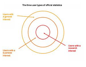 Official statistics - The three user types of official statistics
