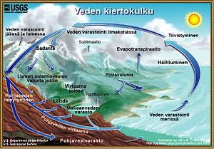 Hydrologinen Kierto