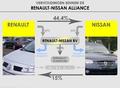 Verhoudingen binnen de Renault-Nissan Alliance.png