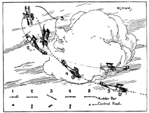 Immelmann turn - Illustration of the historical maneuver from a 1918 flight manual
