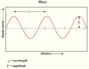 The displacement y is the amplitude of the wave