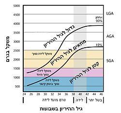 Weight vs gestational Age-heb.jpg