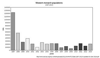 Monarch butterfly migration - Western monarch populations 1997–2013 from Xerces data