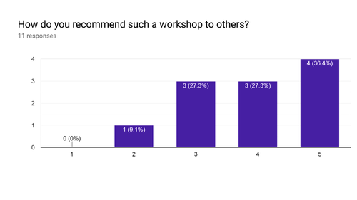 Wiki-workshop at AU Delhi (Feb 2019) Recommendation to others.png