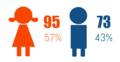 Wikicamp 2015 Aghveran Gender.png