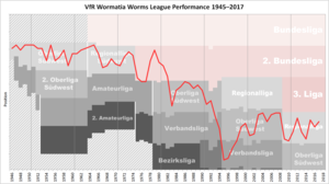 Wormatia Worms - Historical chart of Wormatia league performance after WWII