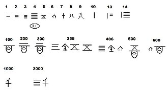 Chinese numerals - West Zhou dynasty bronze script
