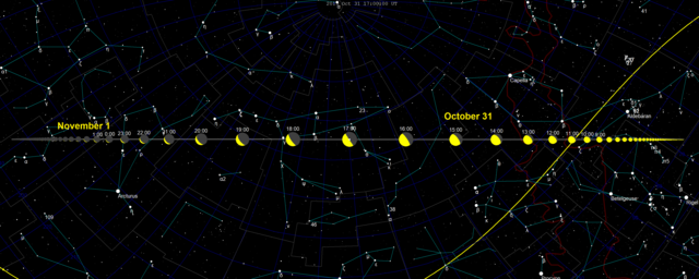 https://upload.wikimedia.org/wikipedia/commons/thumb/e/ea/2015_TB145_skypath.png/640px-2015_TB145_skypath.png