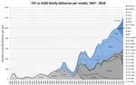 737 vs a320 family deliveries per model 1967-2018.png