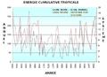 Ace storm atlantic 1950-2006 fr.png