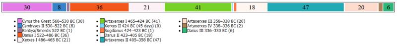 Achamenid-dynastie tijdlijn