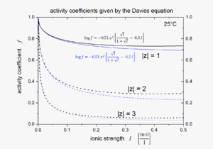 Davies equation - Plot of activity coefficients calculated using the Davies equation