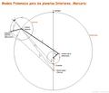 Almagesto. Sistema Ptolemaico FIG 4.png