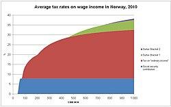 direkte skatter