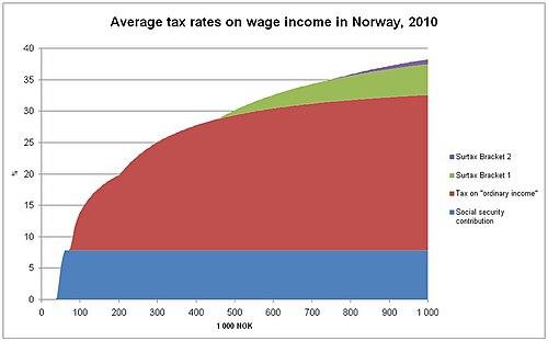 arveavgiften avviklet stortinget