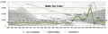 Baltic Dry Index 1985-2010.png
