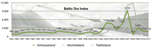 Baltic Dry Index seit 1985