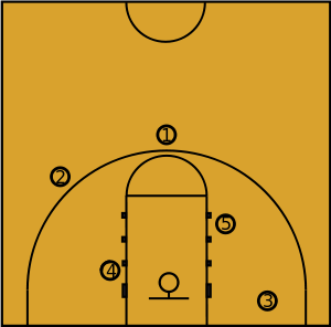 Basketball positions in the offensive zone