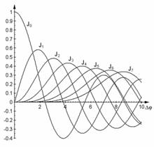 Frequenzmodulation – Wikipedia
