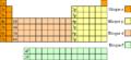 Bloques tabla periódica 2014.png