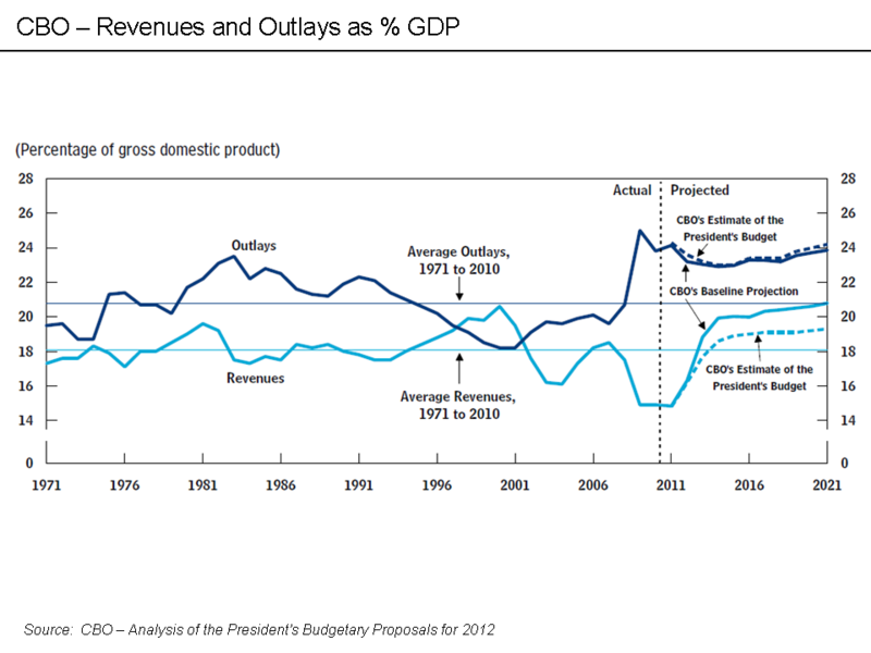 Revenues and Outlays as percent GDP