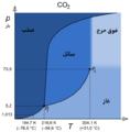 Carbon dioxide p-T phase diagram - Ar.png