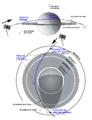 Cassini Saturn Arrival Geometry-fr.png