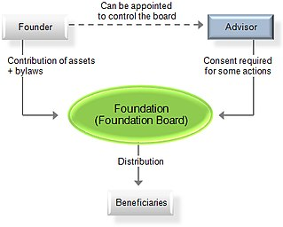 Private foundation legal entity set up for a purpose such as philanthropy or an object legal in the economic operation