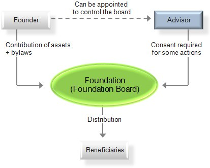 Chart of a foundation