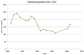 Chattisham - Chattisham population 1811–2011