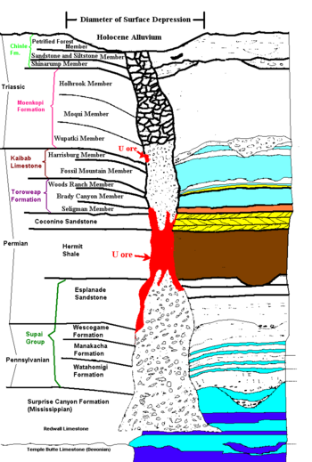 Arizona breccia pipe uranium mineralization wikivisually contents publicscrutiny Images