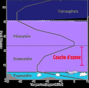 Trou d'ozone à cause du rayonnement cosmique 300px-Couches_de_l%27atmosphere