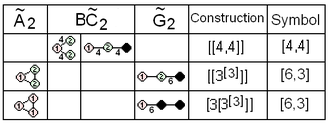 Coxeter notation - Affine isomorphism and correspondences
