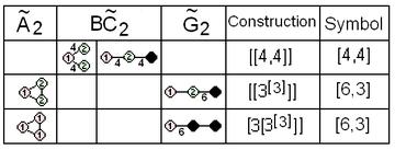 Coxeter diagram affine rank3 correspondence.png