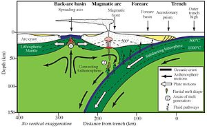 Izu-Bonin-Mariana Arc - Cross-section through the shallow part of a subduction zone showing the relative positions of an active magmatic arc and back-arc basin, such as the southern part of the Izu-Bonin-Mariana Arc.