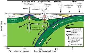 Back-arc basin - Cross-section through the shallow part of a subduction zone showing the relative positions of an active magmatic arc and back-arc basin, such as the southern part of the Izu-Bonin-Mariana Arc.