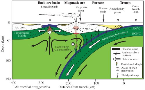 Cross-section of a subduction zone and back-arc basin