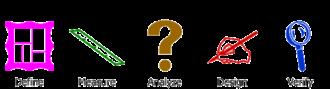 Six Sigma - The five steps of DMADV