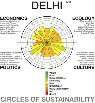 Delhi - Urban sustainability analysis of the greater urban area of the city using the 'Circles of Sustainability' method of the UN Global Compact Cities Programme