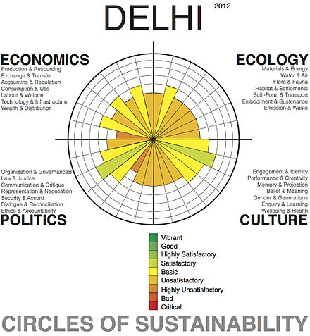 Urban sustainability analysis of the greater urban area of the city using the 'Circles of Sustainability' method of the UN Global Compact Cities Programme. Delhi Profile, Level 1, 2012.jpg
