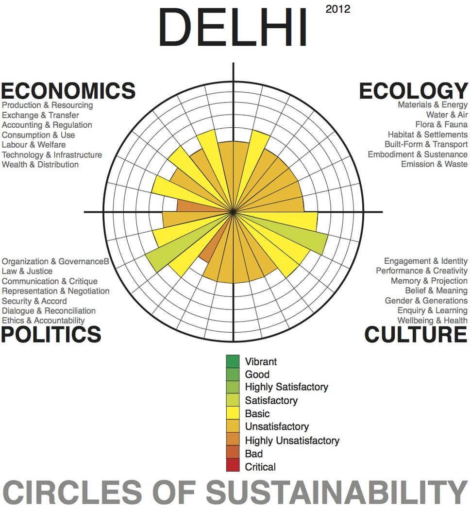 Delhi Profile, Level 1, 2012