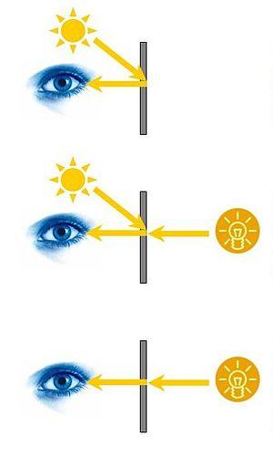 Transflective liquid-crystal display - Reflective (top), transreflective (middle), transmissive (bottom)