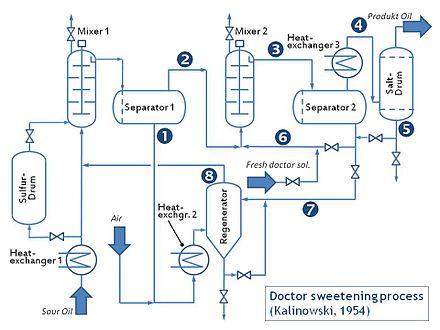 Doctor sweetening process - Wikiwand