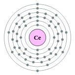 Electron shells of cerium (2, 8, 18, 19, 9, 2)