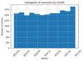 Enwiki editquality data revision contributions by month.png
