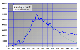 Growth of the number of articles in the English Wikipedia showing a max around 2007